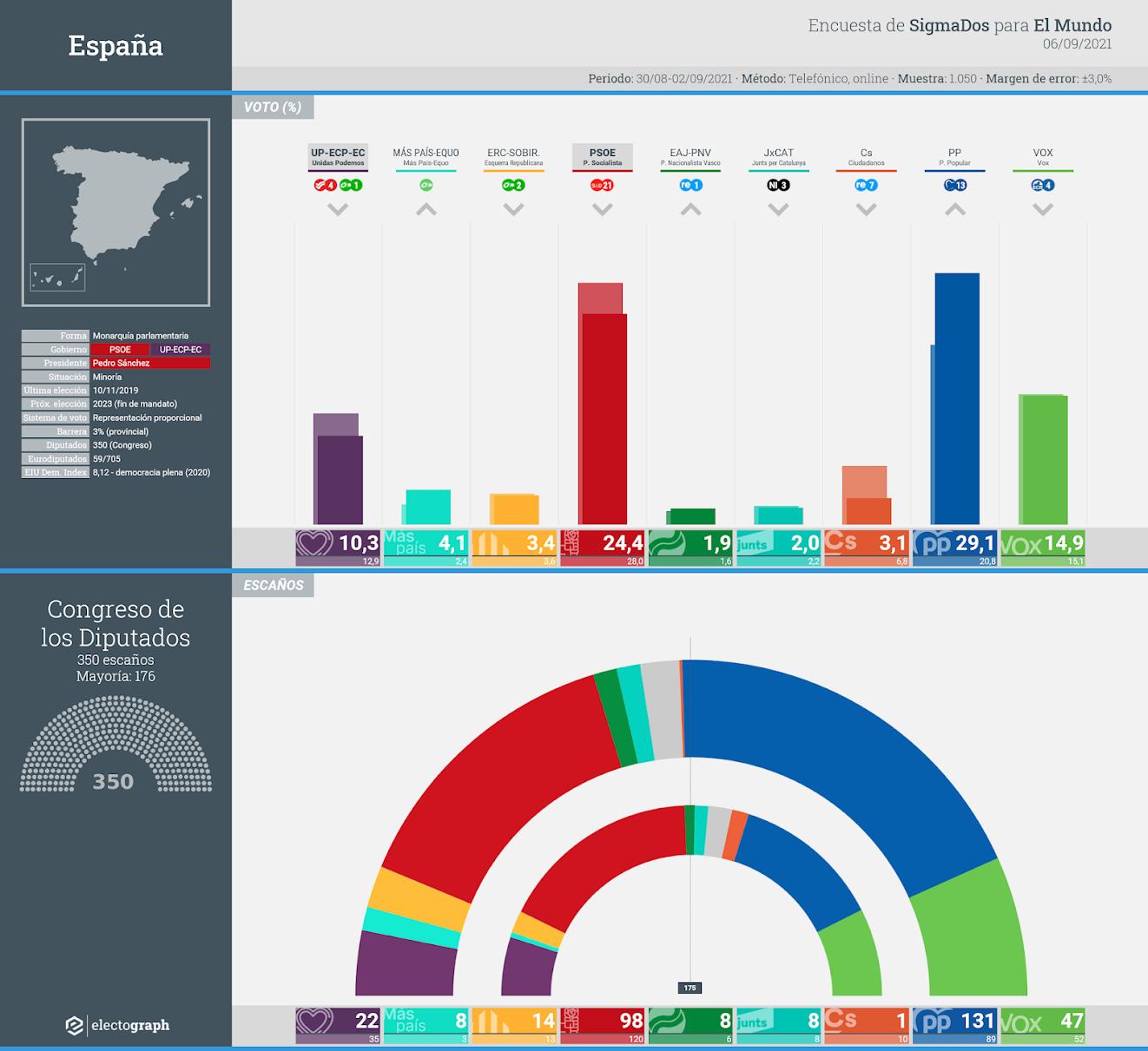 Gráfico de la encuesta para elecciones generales en España realizada por SigmaDos para El Mundo, 6 de septiembre de 2021