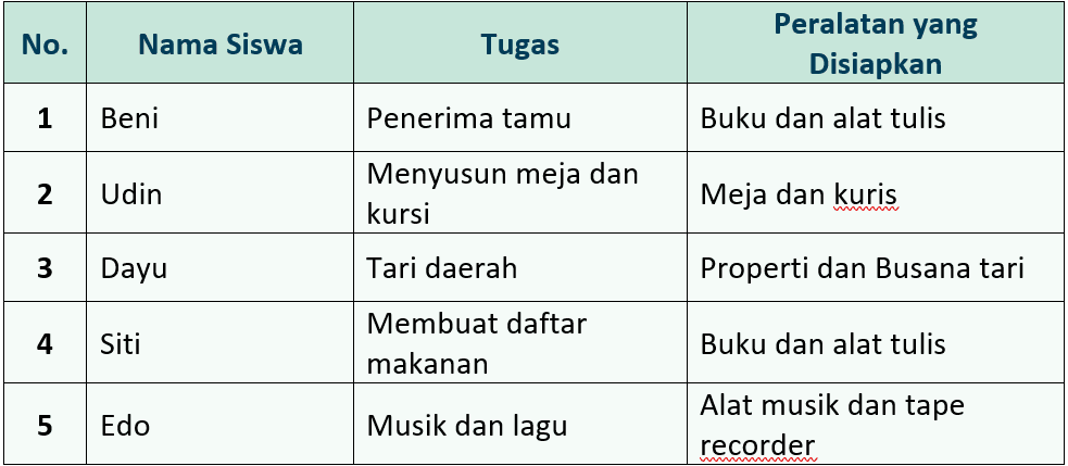 Kunci Jawaban Halaman 33, 35, 36, 37, 38 Tema 5 Kelas 3