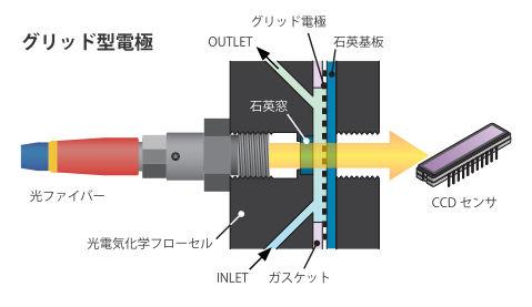 グリッド型電極使用時