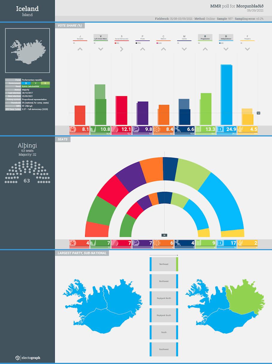ICELAND: MMR poll chart, 6 September 2021