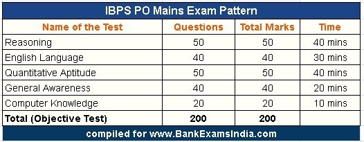 IBPS PO Mains Exam Pattern