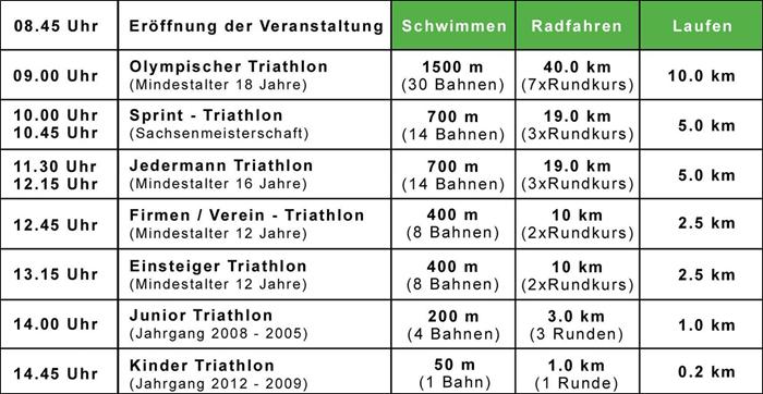 Wettkampf-Übersicht Zwickauer Triathlon 2018