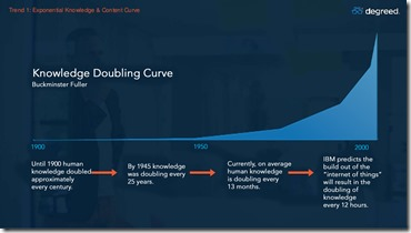 knowledge-doubling-curve