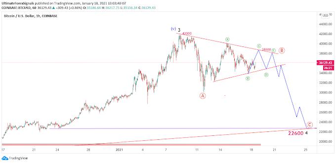 BITCOIN Triangle correction Elliott Wave Analysis