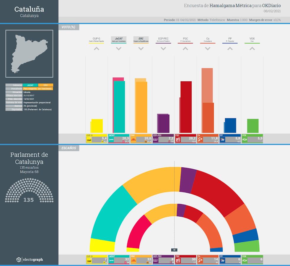 Gráfico de la encuesta para elecciones generales en Cataluña realizada por Hamalgama Métrica para OKDiario, 8 febrero 2021