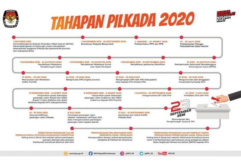 Ini Jadwal Tahapan Pilkada 2020 dari KPU