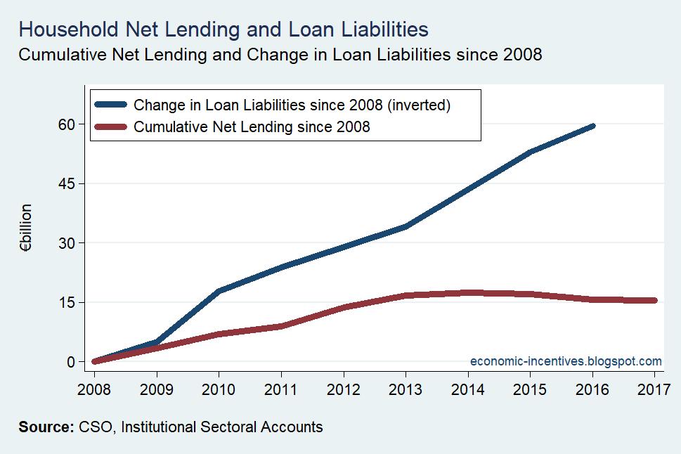 [Household-Sector-Net-Lending-v-Loan-%5B2%5D]