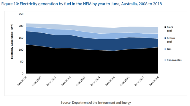 Electricity generation by fuel in Australia's National Electricity Market (NEM) by year to June 2018, 2008-2018. Graphic: Commonwealth of Australia / Department of the Environment and Energy