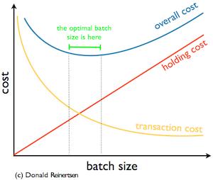 U-curve graph