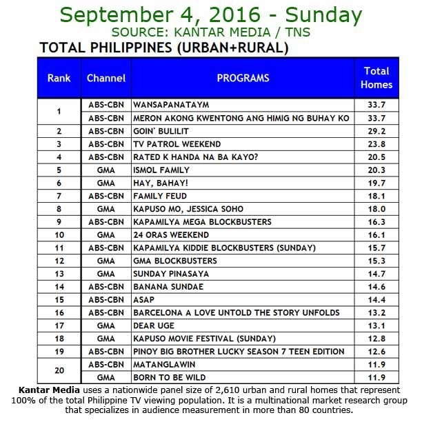 Kantar Media National TV Ratings - Sept. 4, 2016