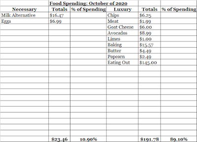 October Food Expenses