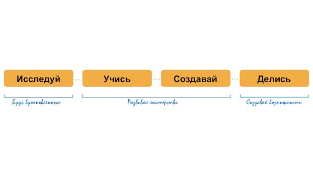 Схема дня