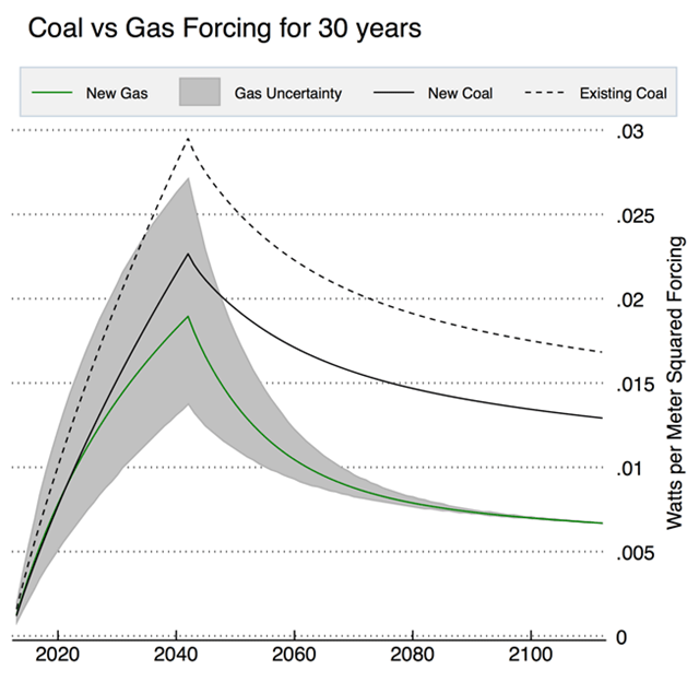 Coal vs. natural gas climate forcing, projected to the year 2100. Adapted from Figure 3 of Hausfather, 2015. Graphic: Yale Climate Connections