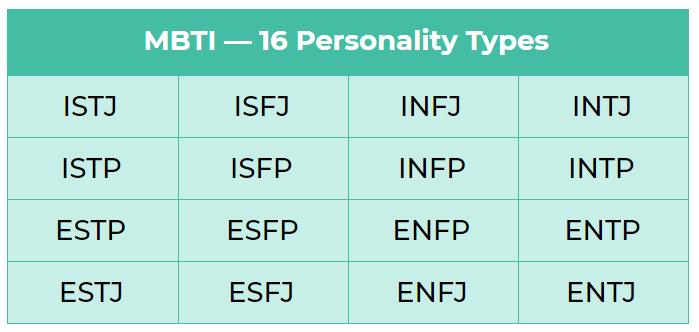 16 tipe kepribadian dalam psikotes MBTI. Tipe kepribadian adalah ISTJ, ISTP, ESTP, ESTJ, ISFJ, ISFP, ESFP, ESFJ, INFJ, INFP, ENFP, ENFJ, INTJ, INTP, ENTP, dan ENTJ.
