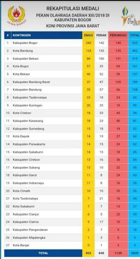 Rekapitulasi peraihan medali Porda ke-XII Jawa Barat // Sumber : Koni Jabar