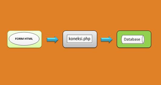 koneksi php ke database