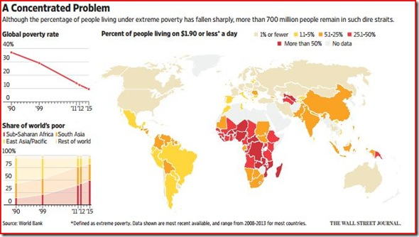 16-01-20 WSJ Global Poverty Map