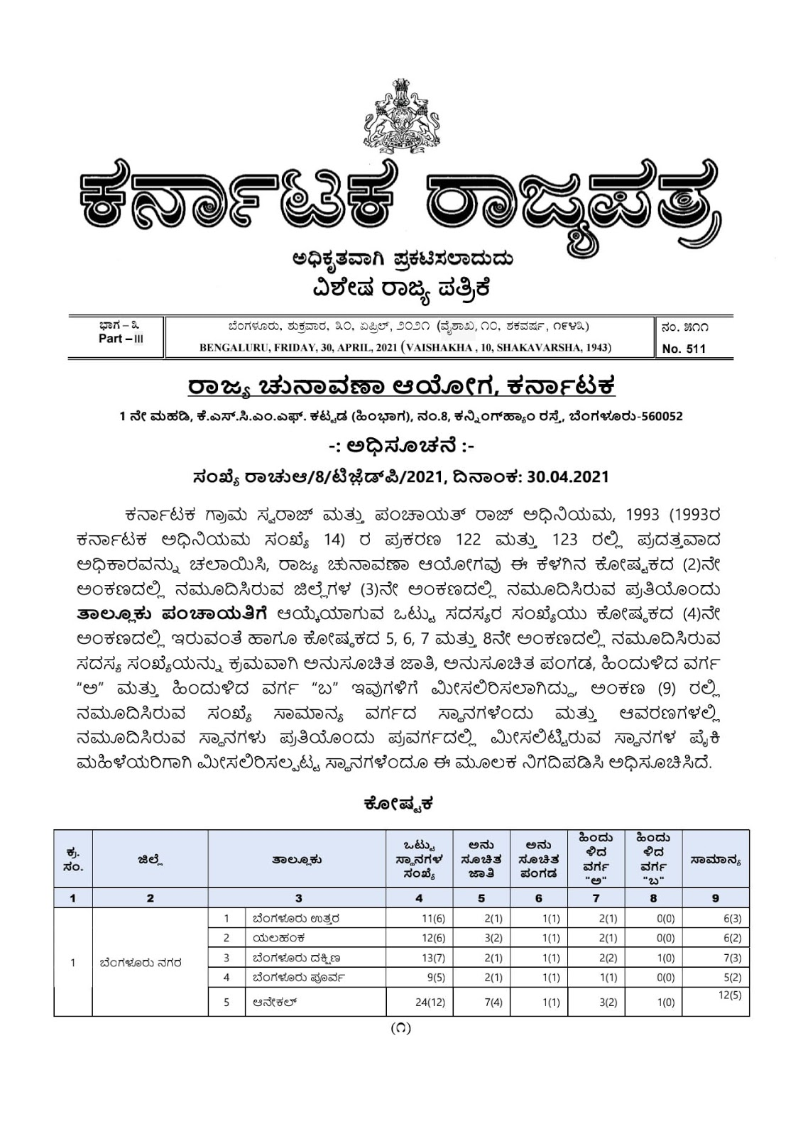 Number of seats reserved for taluk panchayat