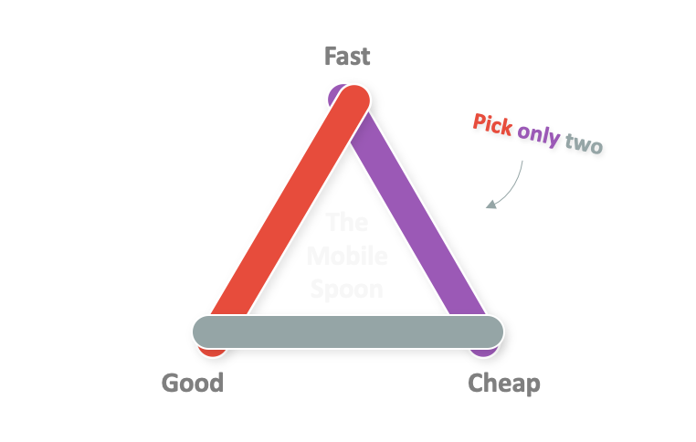 You get to pick only two: fast vs. cheap vs. good