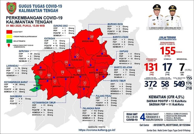 Sembuh 17 Meninggal 7 di Kalteng, Positif Sentuh 155 Orang