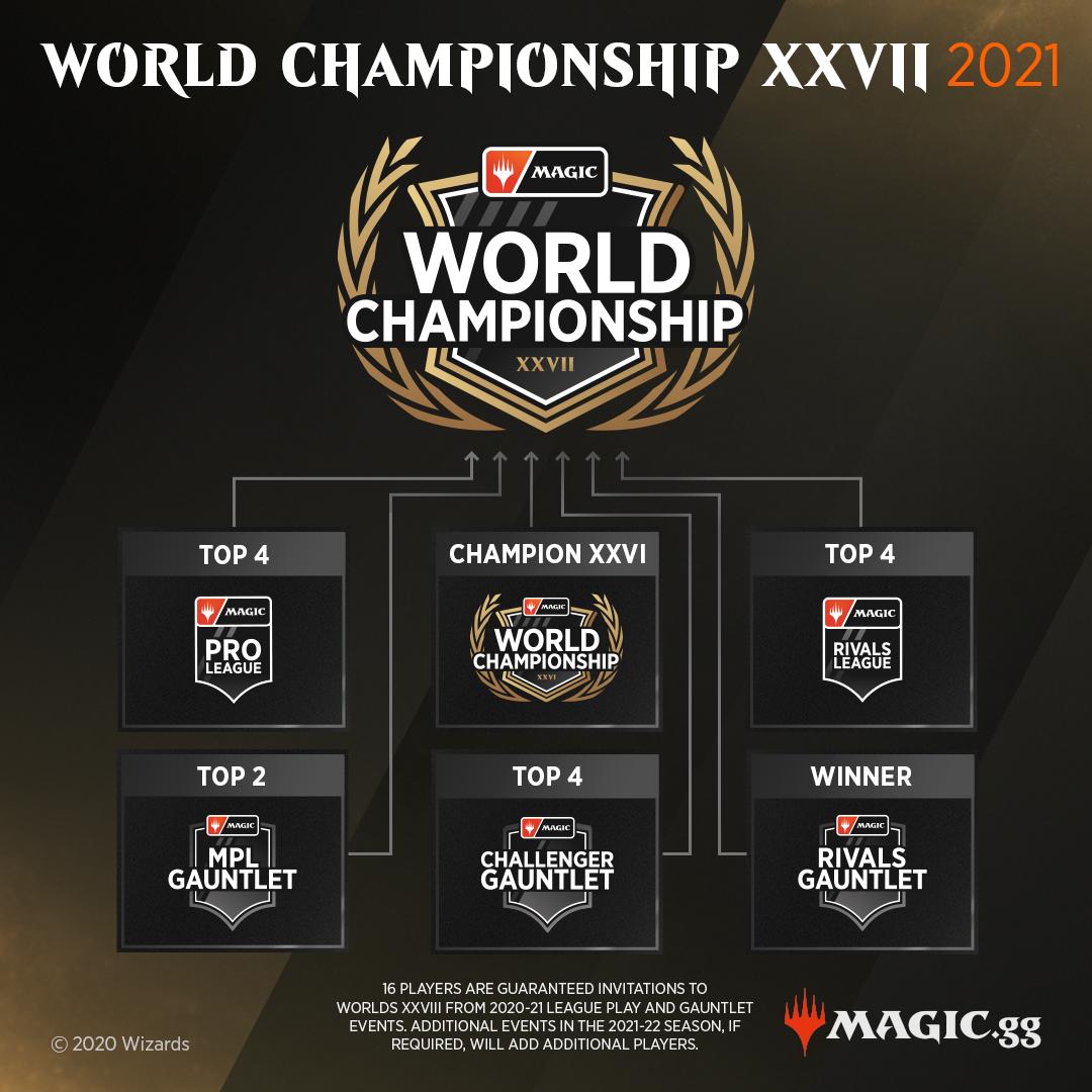 C:UsersJosef JanákDesktopMagicStředeční VýhledyStředeční Výhledy 10World Championship XXVII 2021.png
