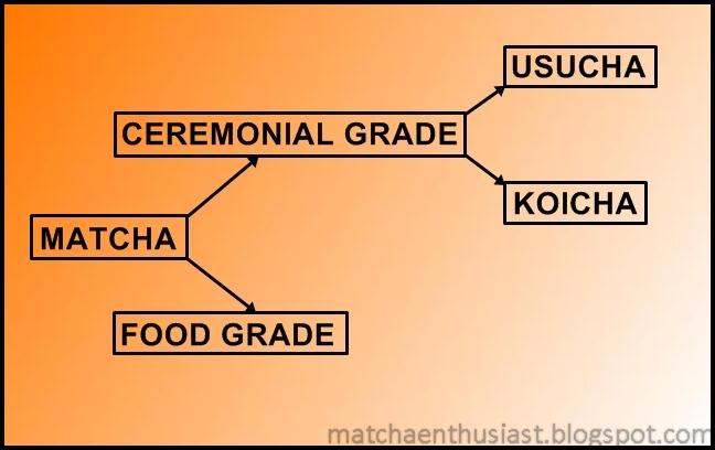 Matcha Grades