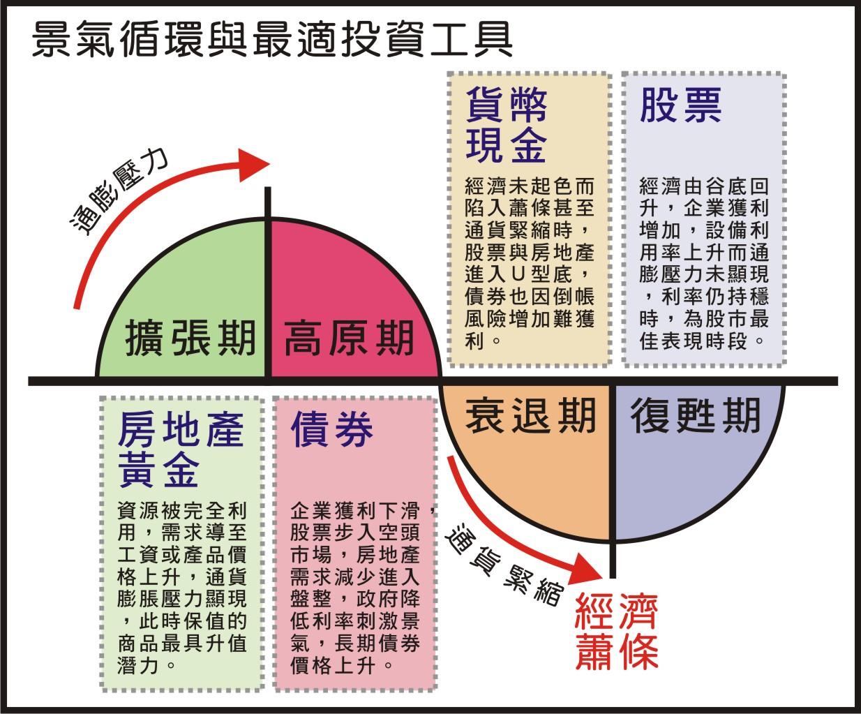 經濟景氣循環圖