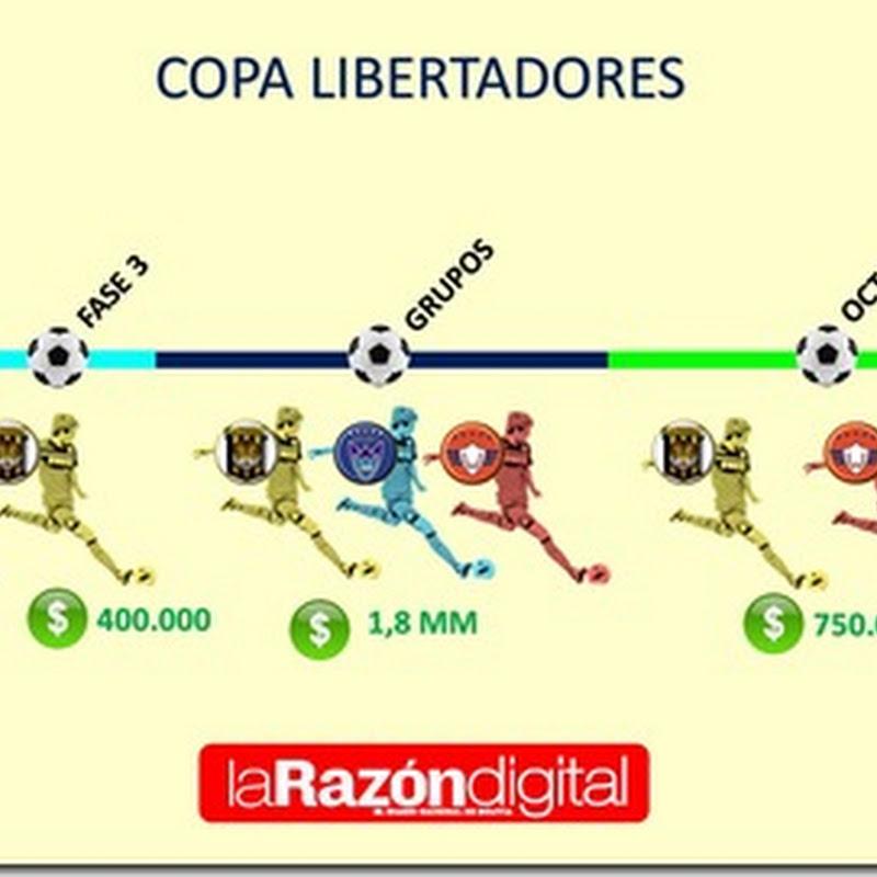 Fútbol: Ocho clubes bolivianos ganaron más de $us 10 MM en 2017