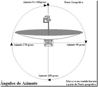 azimute-parabolica
