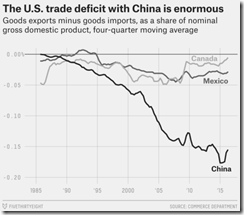 US trade deficit -2