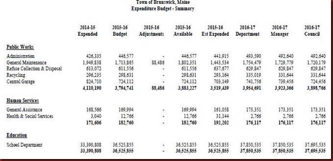 16-17 budget a