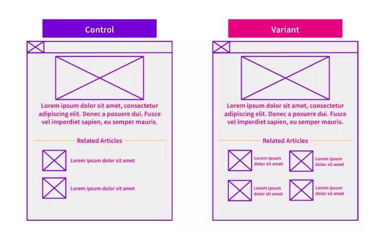 А/В тест: как количество внутренних ссылок на тематические страницы влияет на трафик