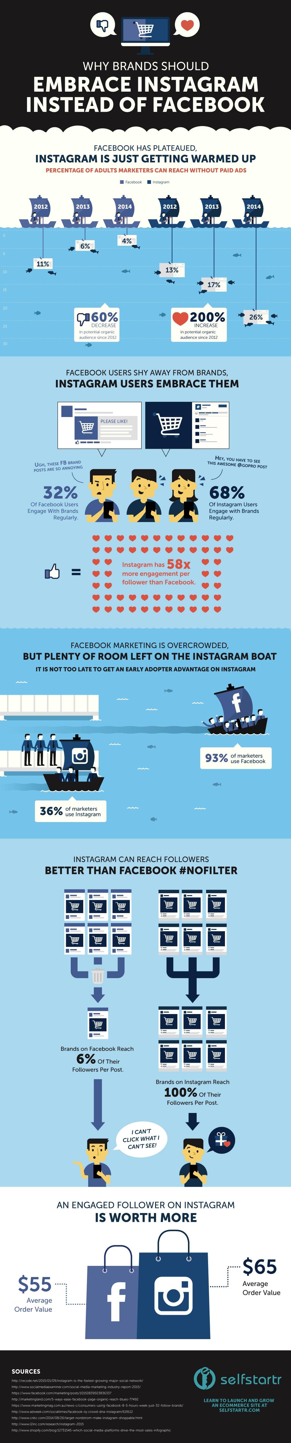 Este es el porqué las marcas deberían comenzar a adoptar Instagram en lugar de Facebook