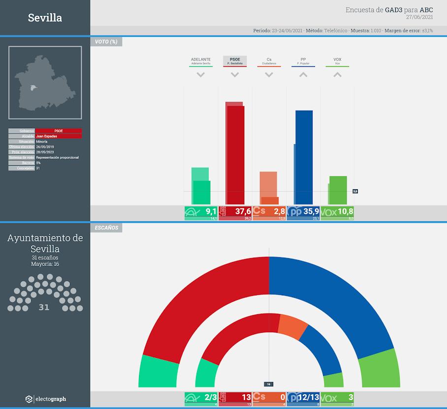 Gráfico de la encuesta para elecciones municipales en Sevilla realizada por GAD3 para ABC, 27 de junio de 2021