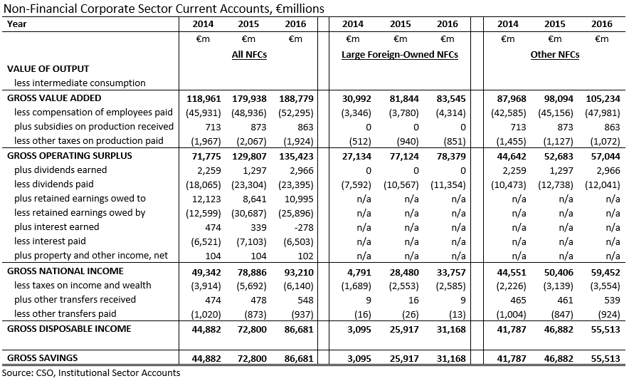 [NFC+Sector+Current+Account+2012-2016+Divided+with+Total%5B3%5D]