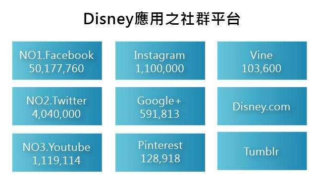 圖一、迪士尼應用之社群平台
