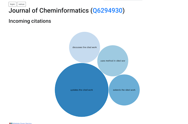 Scholia page being developed that shows what CiTO types are being used in J.Cheminform. at this moment, with 'updates the cited work' as most annotation of articles citing J.Cheminform. articles.