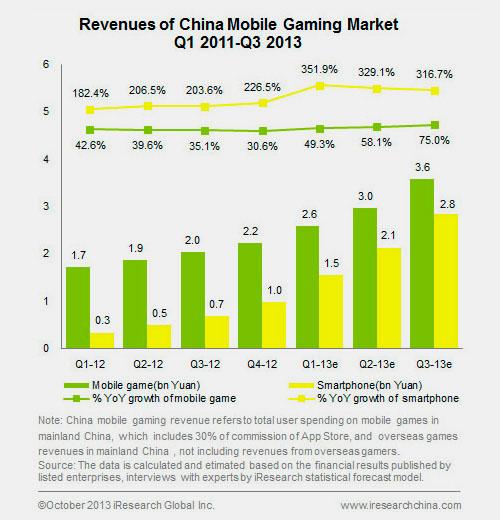 Thị trường game di động Trung Quốc tăng trưởng mạnh 2