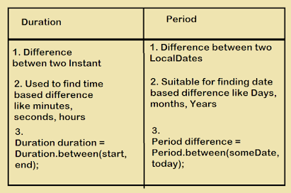Difference between Period and Duration class in Java 8?