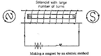 Magnetization by an electric method
