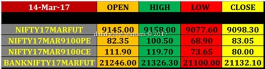 Today's stock Market closing rates 14 march 17