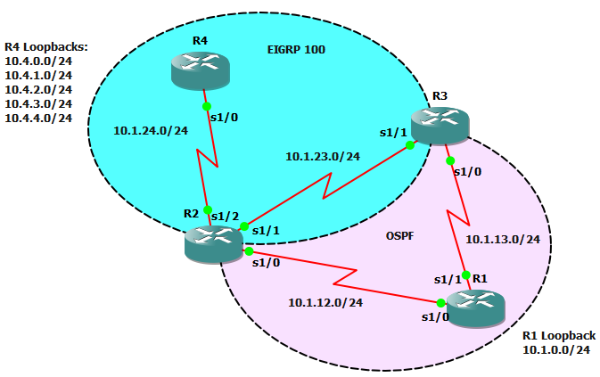 cbt nuggets bgp gns3 topology files