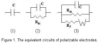 Equivalent circuits of the polarizable electrode.