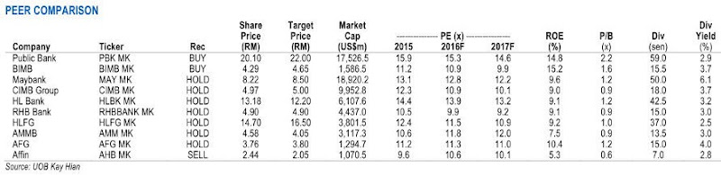 malaysian banking stocks comparison