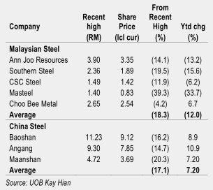 steel share price performance