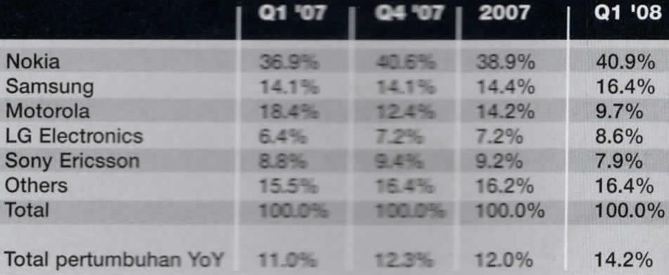 [Penguasaan+Pasar+%C2%AEtarfcetshare%2C+Ponsel+Global+%25%5B3%5D]