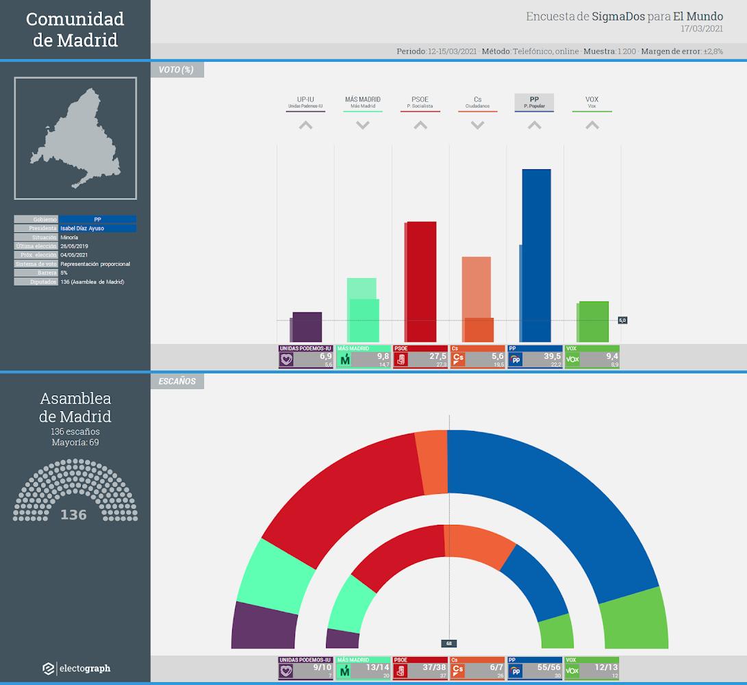 Gráfico de la encuesta para elecciones autonómicas en la Comunidad de Madrid realizada por SigmaDos para El Mundo, 17 de marzo de 2021
