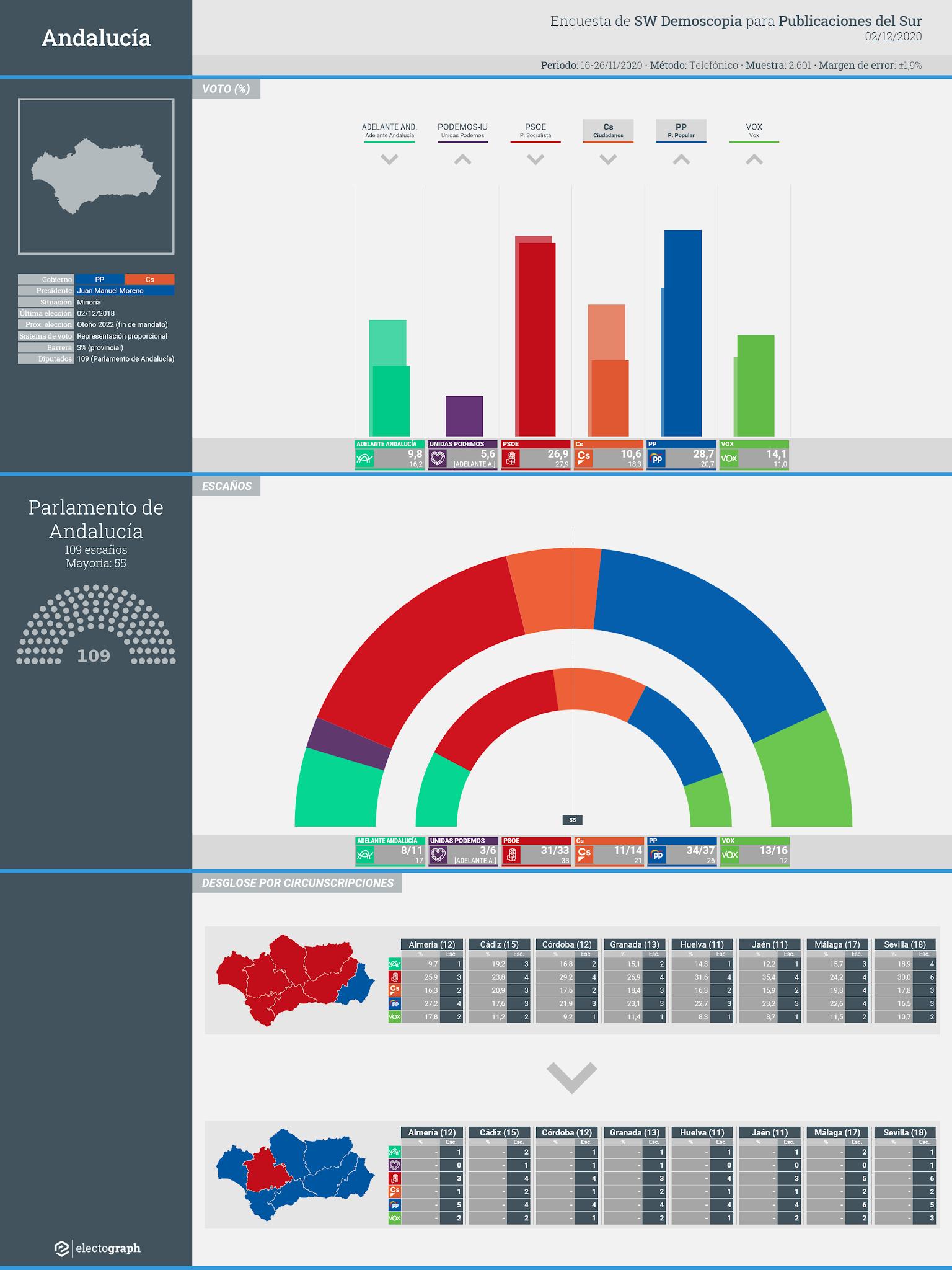 Gráfico de la encuesta para elecciones autonómicas en Andalucía realizada por SW Demoscopia para Publicaciones del Sur, 2 de diciembre de 2020