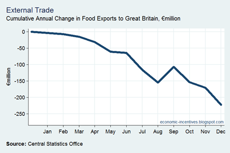 Cumulative Change in Food Exports to GB
