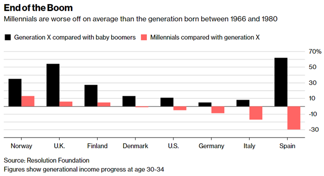 End of the Boom: Millennials are worse off on average than the generation born between 1966 and 1980. Graphic: Bloomberg / Resolution Foundation